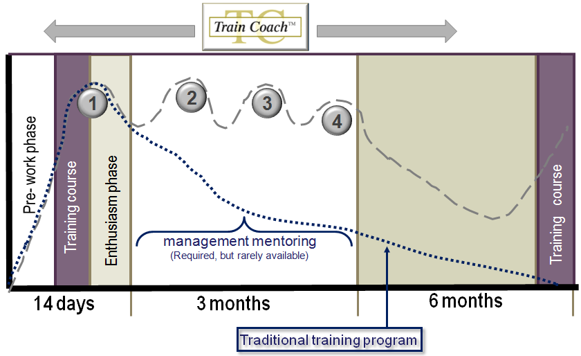 Train-coach_method